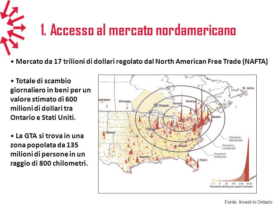1. Accesso al mercato nordamericano Mercato da 17 trilioni di dollari regolato dal North American Free Trade (NAFTA) Totale di scambio giornaliero in
