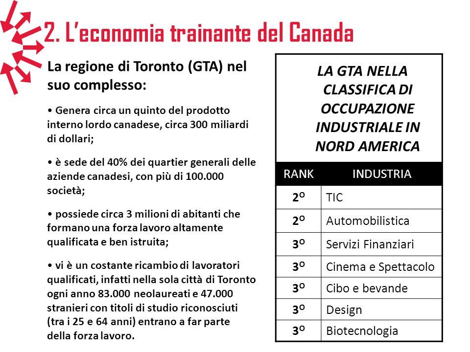 2. Leconomia trainante del Canada La regione di Toronto (GTA) nel suo complesso: Genera circa un quinto del prodotto interno lordo canadese, circa 300
