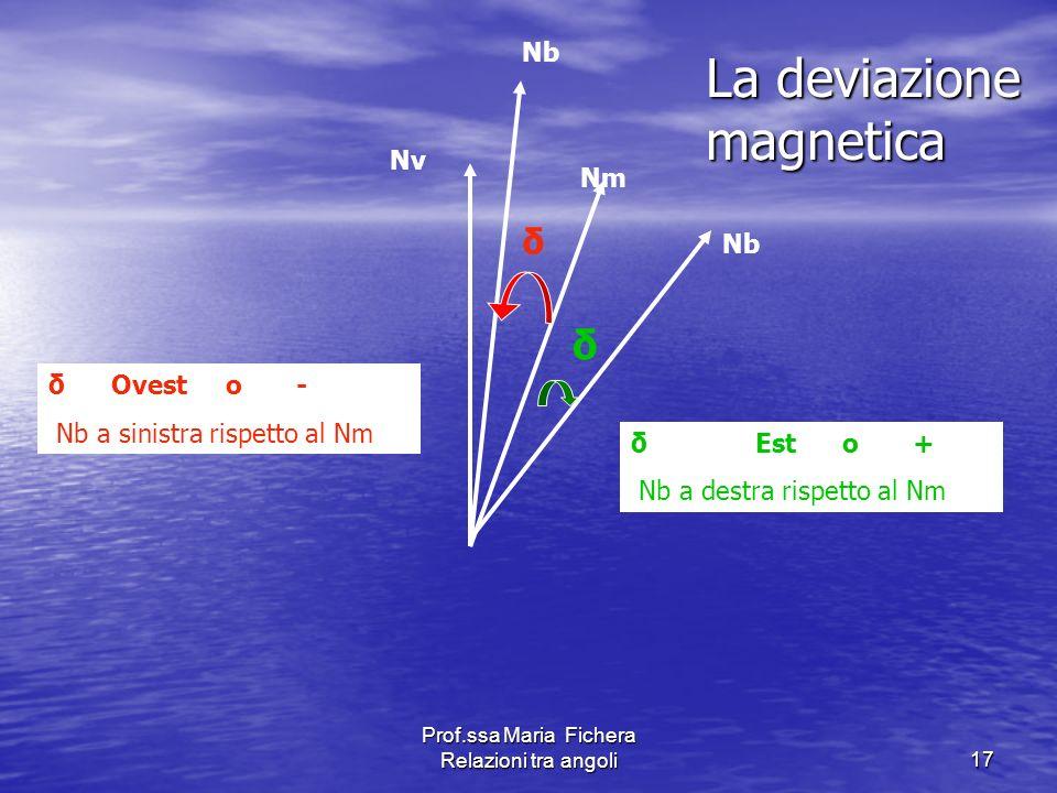 Prof.ssa Maria Fichera Relazioni tra angoli17 Nv Nm δ Est o + Nb a destra rispetto al Nm δ Ovest o - Nb a sinistra rispetto al Nm La deviazione magnet