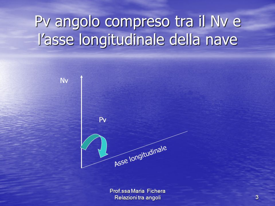 Prof.ssa Maria Fichera Relazioni tra angoli14 Nm 2000 Nm 2001 Nm 2002 Nm 2005 Nv