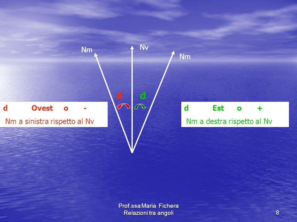 Prof.ssa Maria Fichera Relazioni tra angoli19 Nv Nm Nb Asse longitudinale Pv Pm Pb d δ Pv = Pb + δ + d Formula di correzione Pb = Pv -d – δ Formula di conversione Pm = Pb + δ Pb = Pm - δ Pm = Pv - d