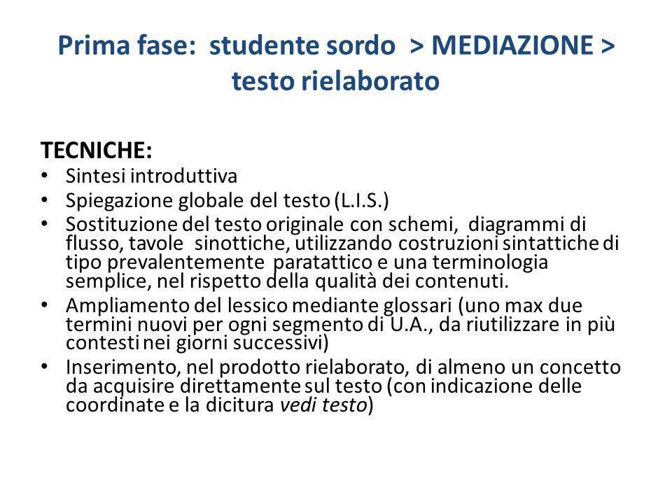 Prima fase: studente sordo > MEDIAZIONE > testo rielaborato TECNICHE: Sintesi introduttiva Spiegazione globale del testo (L.I.S.) Sostituzione del tes