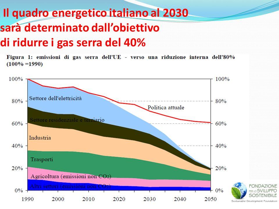 Il quadro energetico italiano al 2030 sarà determinato dallobiettivo di ridurre i gas serra del 40%