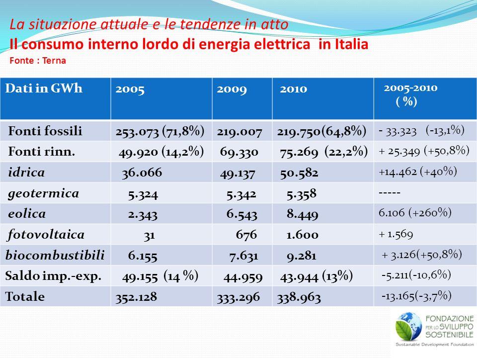 La situazione attuale e le tendenze in atto Il consumo interno lordo di energia elettrica in Italia Fonte : Terna Dati in GWh20052009 2010 2005-2010 (