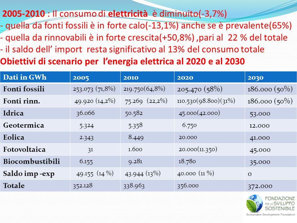 2005-2010 : Il consumo di elettricità è diminuito(-3,7%) - quella da fonti fossili è in forte calo(-13,1%) anche se è prevalente(65%) - quella da rinn