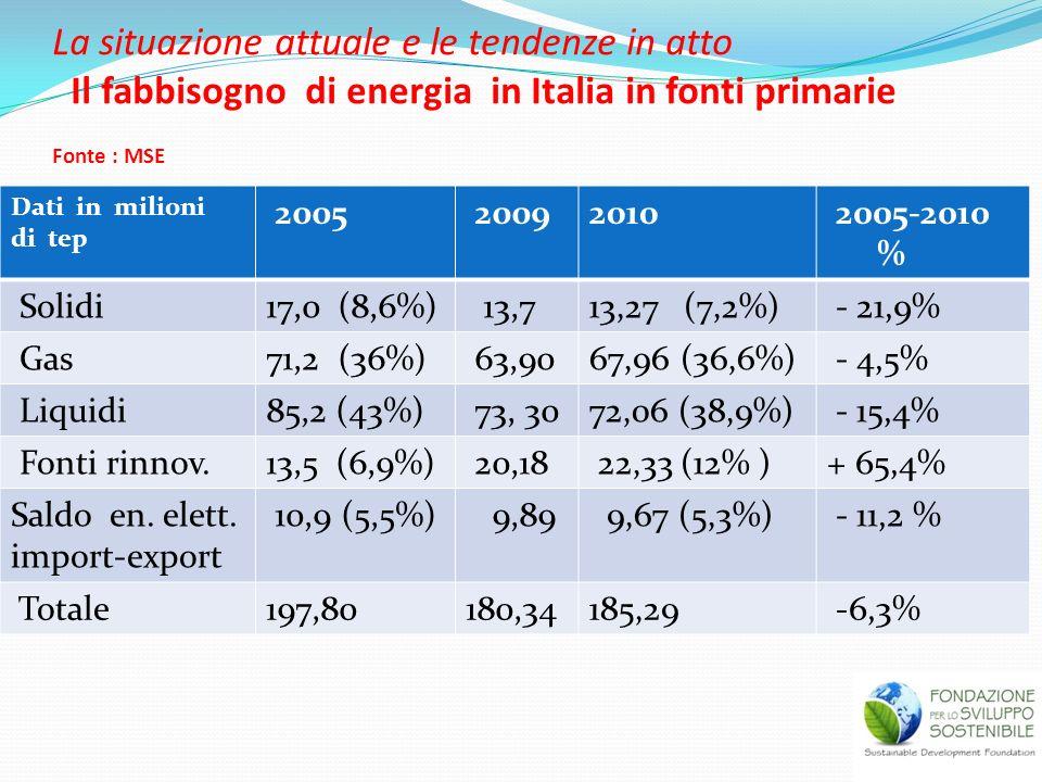 La situazione attuale e le tendenze in atto Il fabbisogno di energia in Italia in fonti primarie Fonte : MSE Dati in milioni di tep 2005 20092010 2005