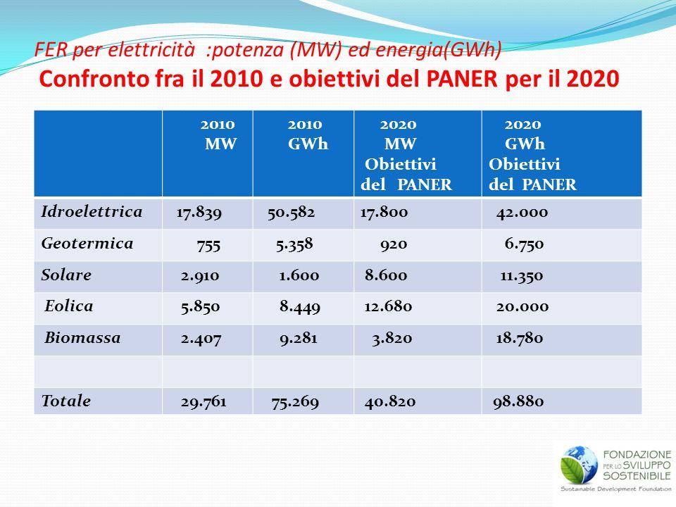 FER per elettricità :potenza (MW) ed energia(GWh) Confronto fra il 2010 e obiettivi del PANER per il 2020 2010 MW 2010 GWh 2020 MW Obiettivi del PANER