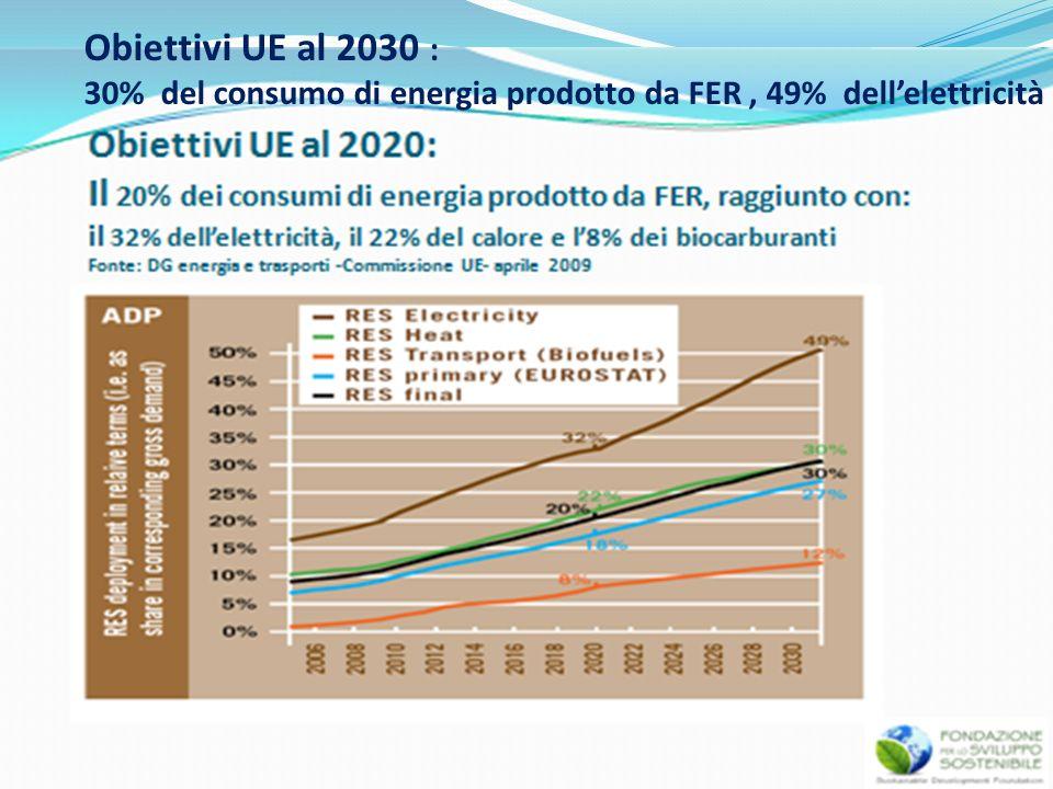 Obiettivi UE al 2030 : 30% del consumo di energia prodotto da FER, 49% dellelettricità