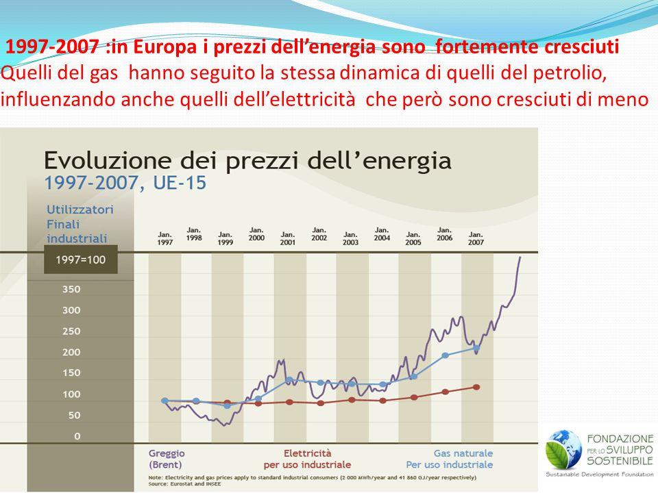 1997-2007 :in Europa i prezzi dellenergia sono fortemente cresciuti Quelli del gas hanno seguito la stessa dinamica di quelli del petrolio, influenzan