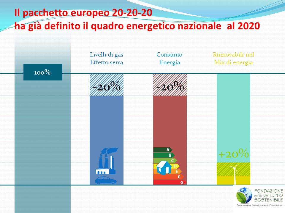 Il pacchetto europeo 20-20-20 ha già definito il quadro energetico nazionale al 2020 Livelli di gas Effetto serra Consumo Energia Rinnovabili nel Mix