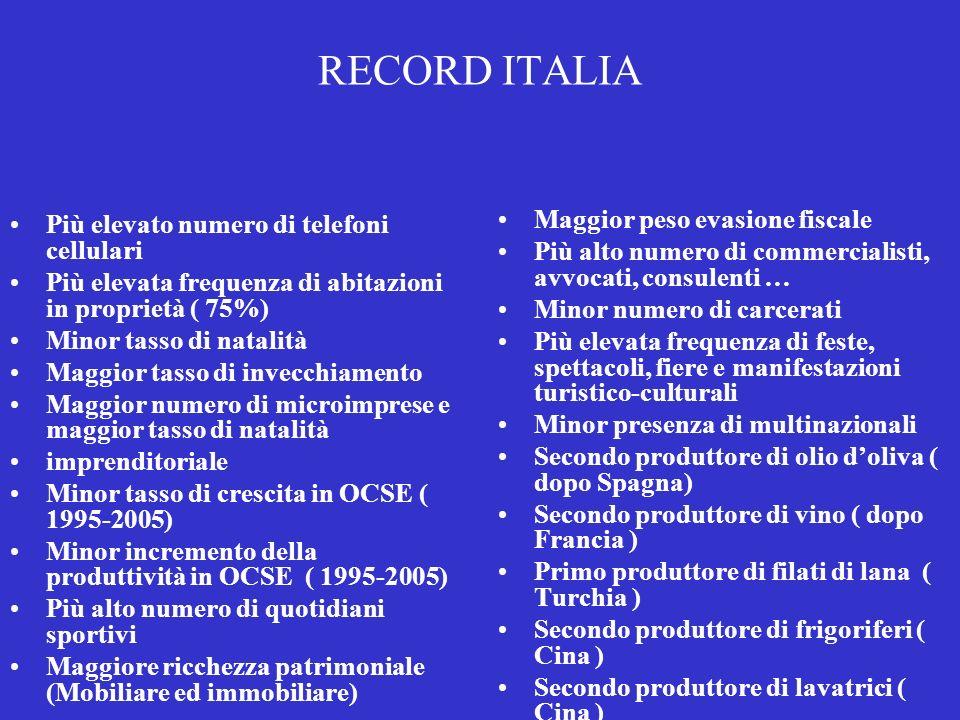 Il debito dellItalia