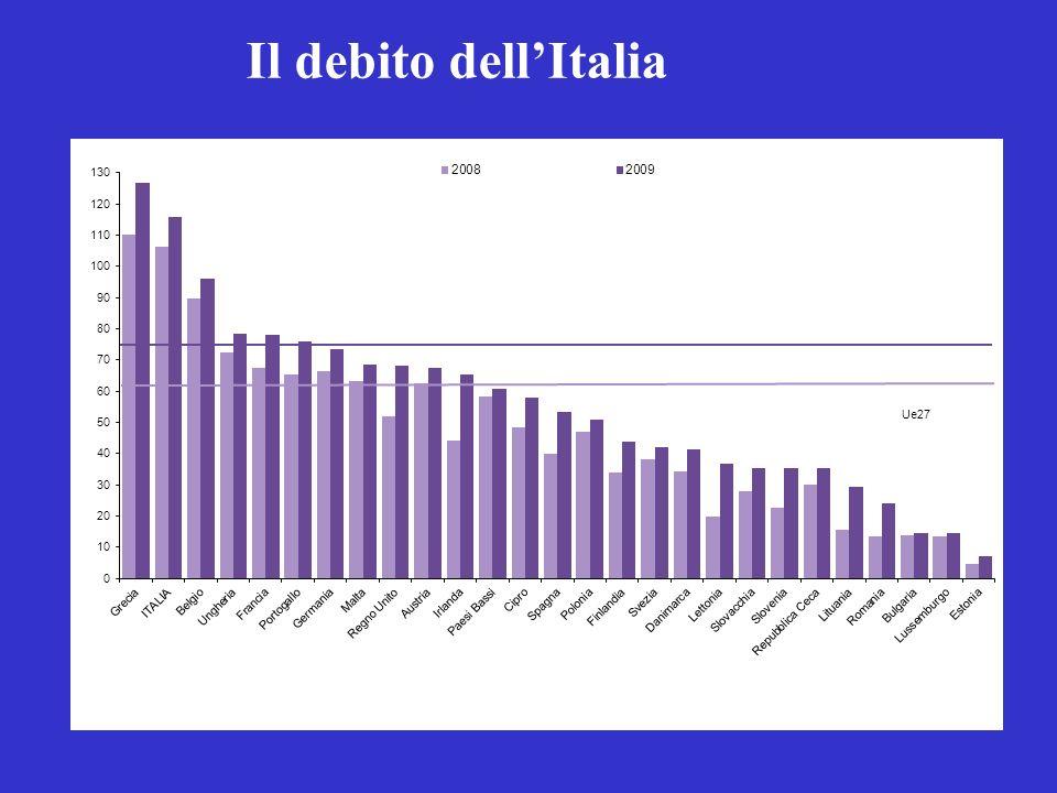 Indice di vecchiaia nei paesi Ue Anno 2008 (valori percentuali)