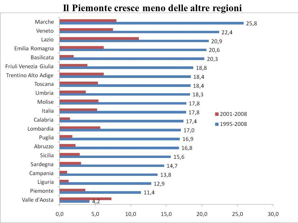 Lindustria in Piemonte si ridimensiona