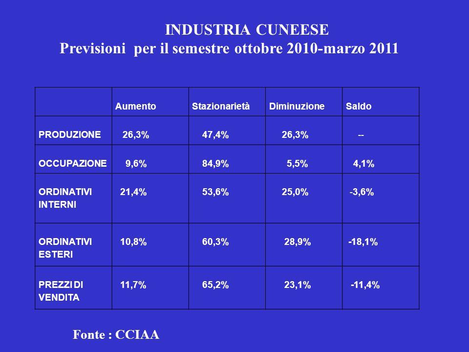 Modello Cuneo: isola felice Alto tasso di occupazione Elevato livello di reddito Microimprenditorialità Famiglia Economia di prossimità Vocazione Agroalimentare Saperi pratici