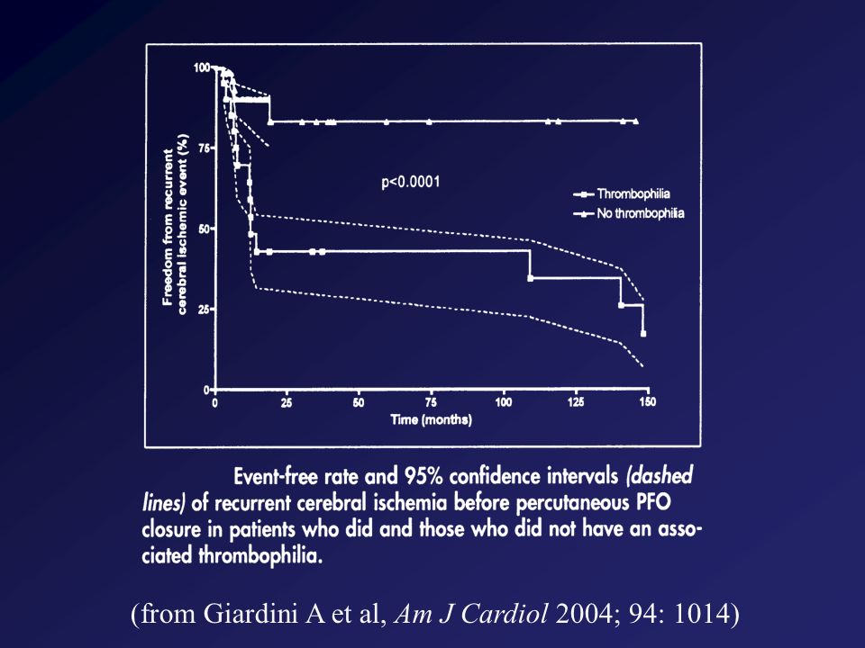 (from Giardini A et al, Am J Cardiol 2004; 94: 1014)