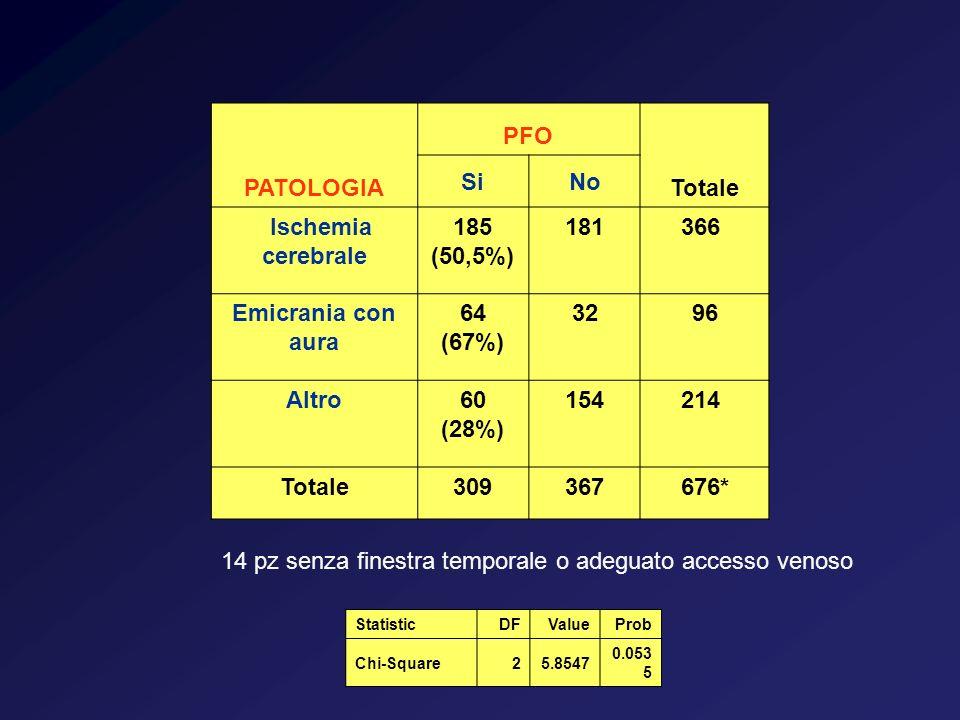 PATOLOGIA PFO Totale SiNo Ischemia cerebrale 185 (50,5%) 181366 Emicrania con aura 64 (67%) 3296 Altro60 (28%) 154214 Totale309367676* StatisticDFValu