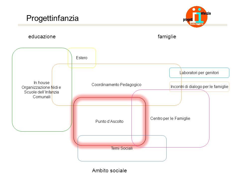 Progettinfanzia educazionefamiglie Ambito sociale Coordinamento Pedagogico Punto dAscolto Temi Sociali Centro per le Famiglie In house Organizzazione