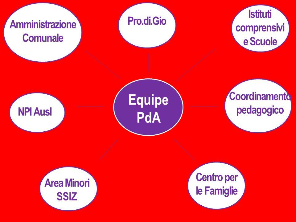 Equipe PdA Istituti comprensivi e Scuole NPI Ausl Area Minori SSIZ Coordinamento pedagogico Centro per le Famiglie Amministrazione Comunale Pro.di.Gio