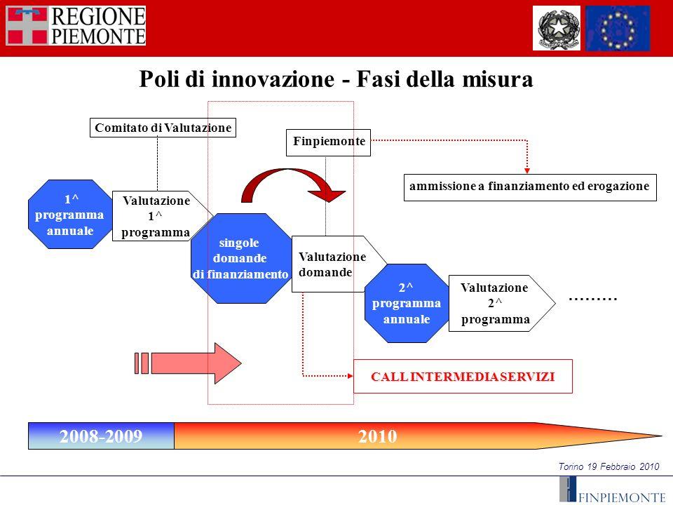 Torino 19 Febbraio 2010 Poli di innovazione - Fasi della misura 1^ programma annuale singole domande di finanziamento Valutazione 1^ programma 2010200