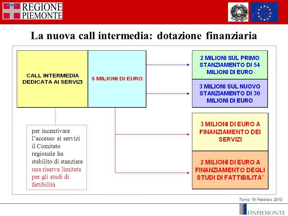 Torino 19 Febbraio 2010 La nuova call intermedia: dotazione finanziaria per incentivare laccesso ai servizi il Comitato regionale ha stabilito di stanziare una riserva limitata per gli studi di fattibilità