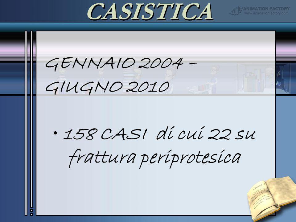 CASISTICA GENNAIO 2004 – GIUGNO 2010 158 CASI di cui 22 su frattura periprotesica