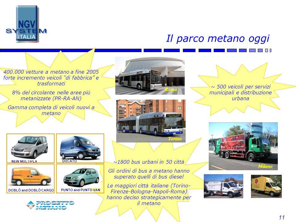 11 ~ 500 veicoli per servizi municipali e distribuzione urbana ~1800 bus urbani in 50 città Gli ordini di bus a metano hanno superato quelli di bus di