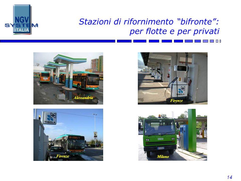 14 Stazioni di rifornimento bifronte: per flotte e per privati Alessandria Milano Firenze