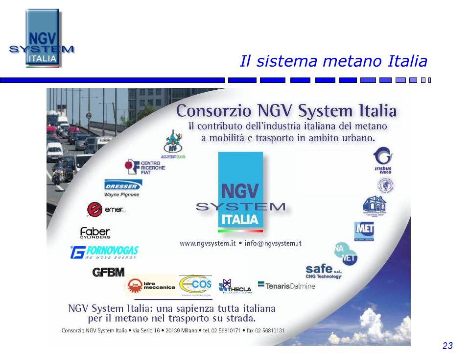 23 Il sistema metano Italia