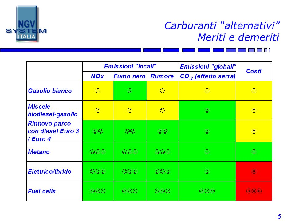 5 Carburanti alternativi Meriti e demeriti
