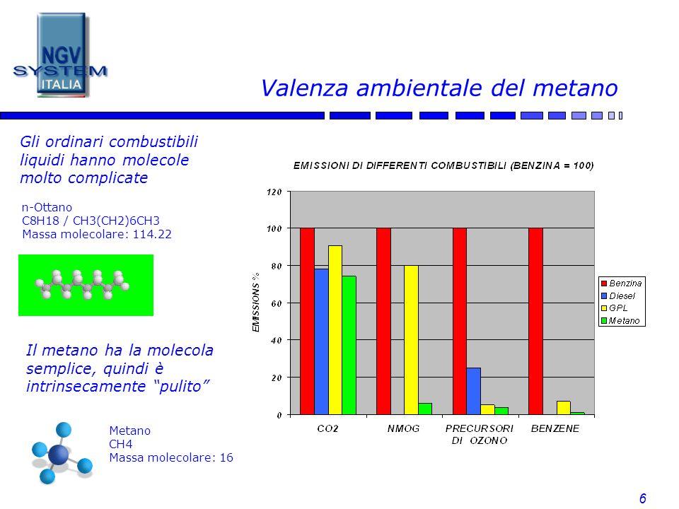 6 Valenza ambientale del metano n-Ottano C8H18 / CH3(CH2)6CH3 Massa molecolare: 114.22 Il metano ha la molecola semplice, quindi è intrinsecamente pul
