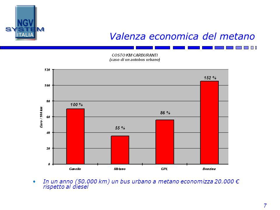 7 Valenza economica del metano In un anno (50.000 km) un bus urbano a metano economizza 20.000 rispetto al diesel