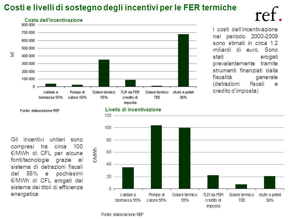 Costi e livelli di sostegno degli incentivi per le FER termiche I costi dellincentivazione nel periodo 2000-2009 sono stimati in circa 1.2 miliardi di