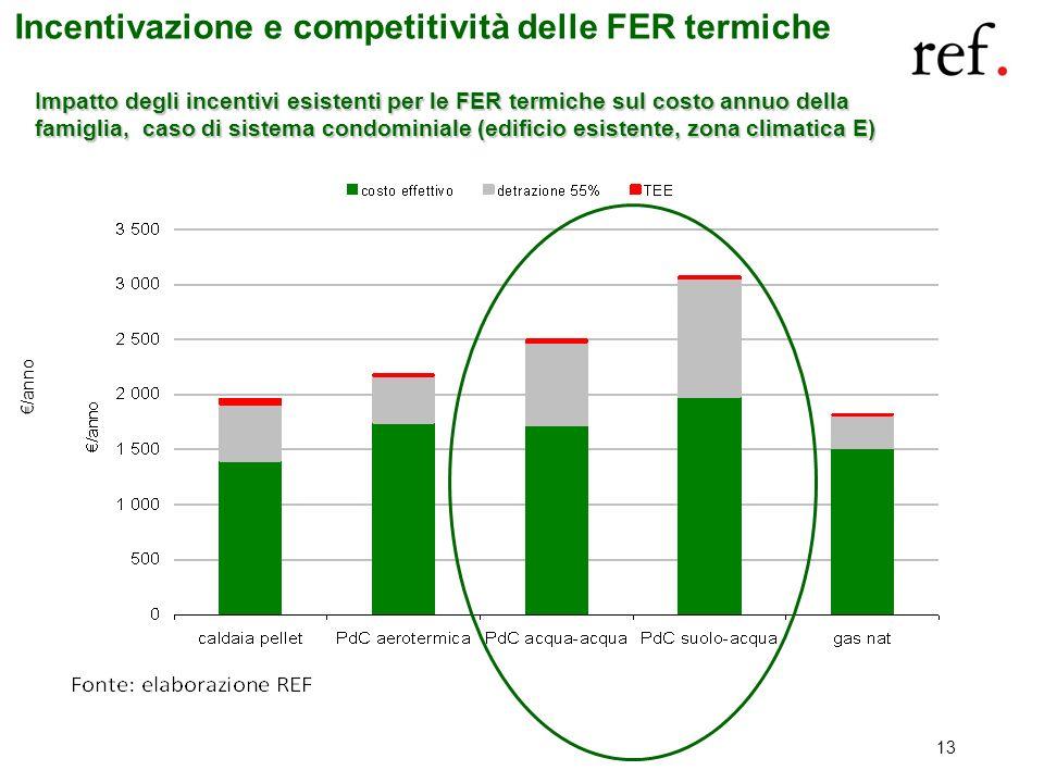 Impatto degli incentivi esistenti per le FER termiche sul costo annuo della famiglia, caso di sistema condominiale (edificio esistente, zona climatica