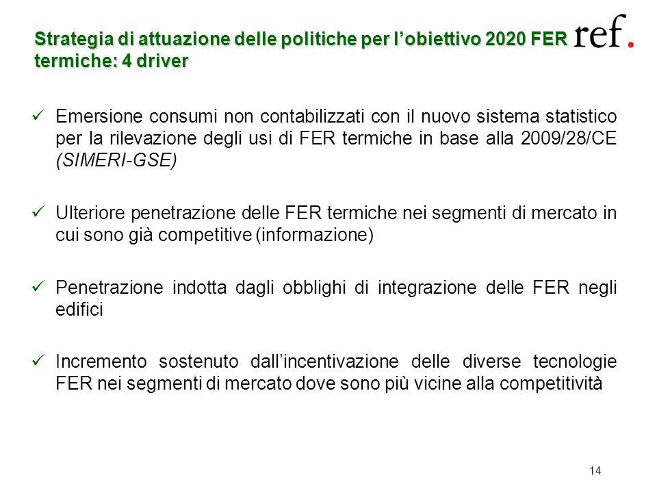Strategia di attuazione delle politiche per lobiettivo 2020 FER termiche: 4 driver Emersione consumi non contabilizzati con il nuovo sistema statistic