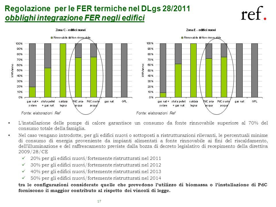Fonte: elaborazioni Ref 17 obblighi integrazione FER negli edifici Regolazione per le FER termiche nel DLgs 28/2011 obblighi integrazione FER negli ed