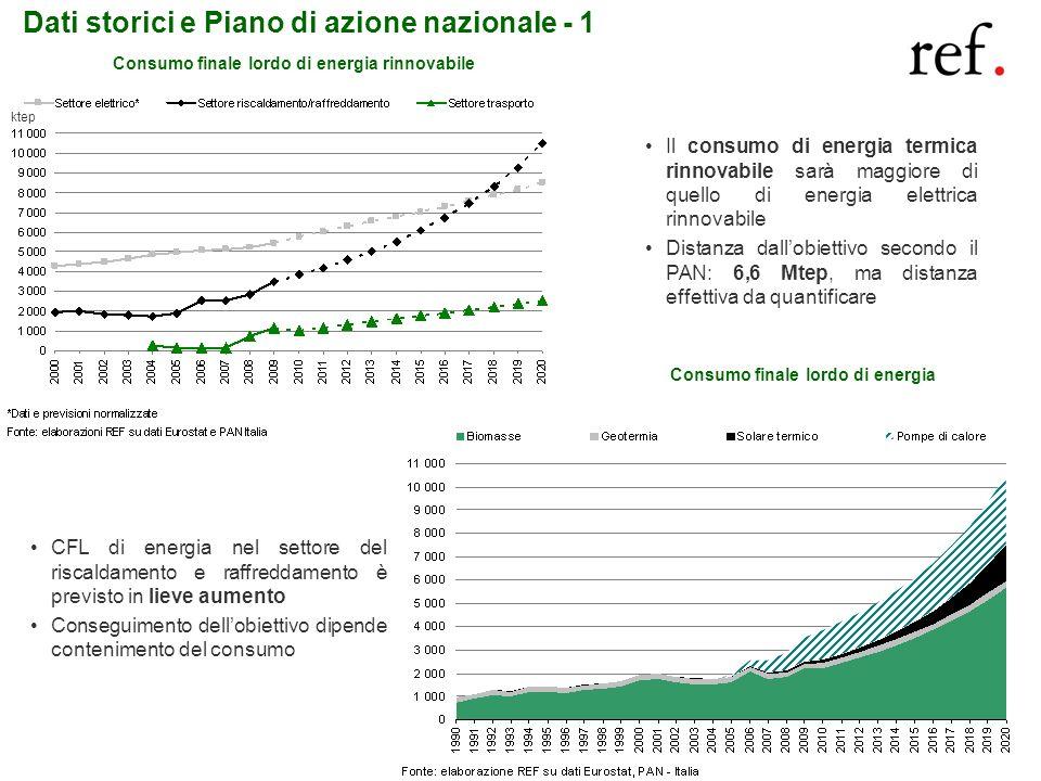 4 Dati storici e Piano di azione nazionale - 1 Il consumo di energia termica rinnovabile sarà maggiore di quello di energia elettrica rinnovabile Dist