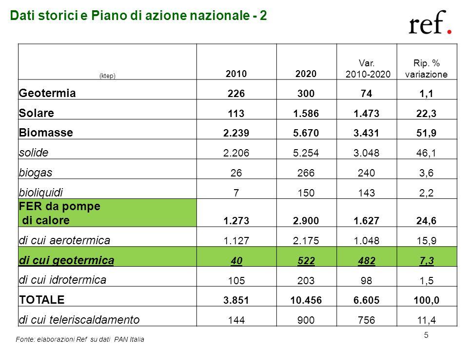 5 Dati storici e Piano di azione nazionale - 2 (ktep) 20102020 Var. 2010-2020 Rip. % variazione Geotermia 226300741,1 Solare 1131.5861.47322,3 Biomass
