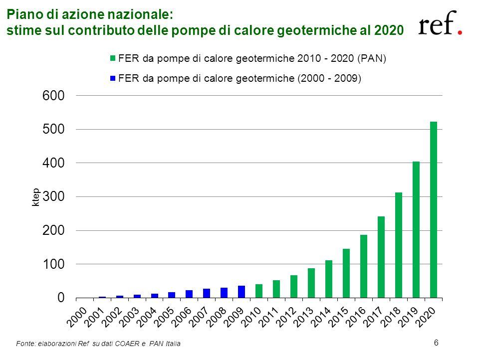 6 Piano di azione nazionale: stime sul contributo delle pompe di calore geotermiche al 2020 Fonte: elaborazioni Ref su dati COAER e PAN Italia