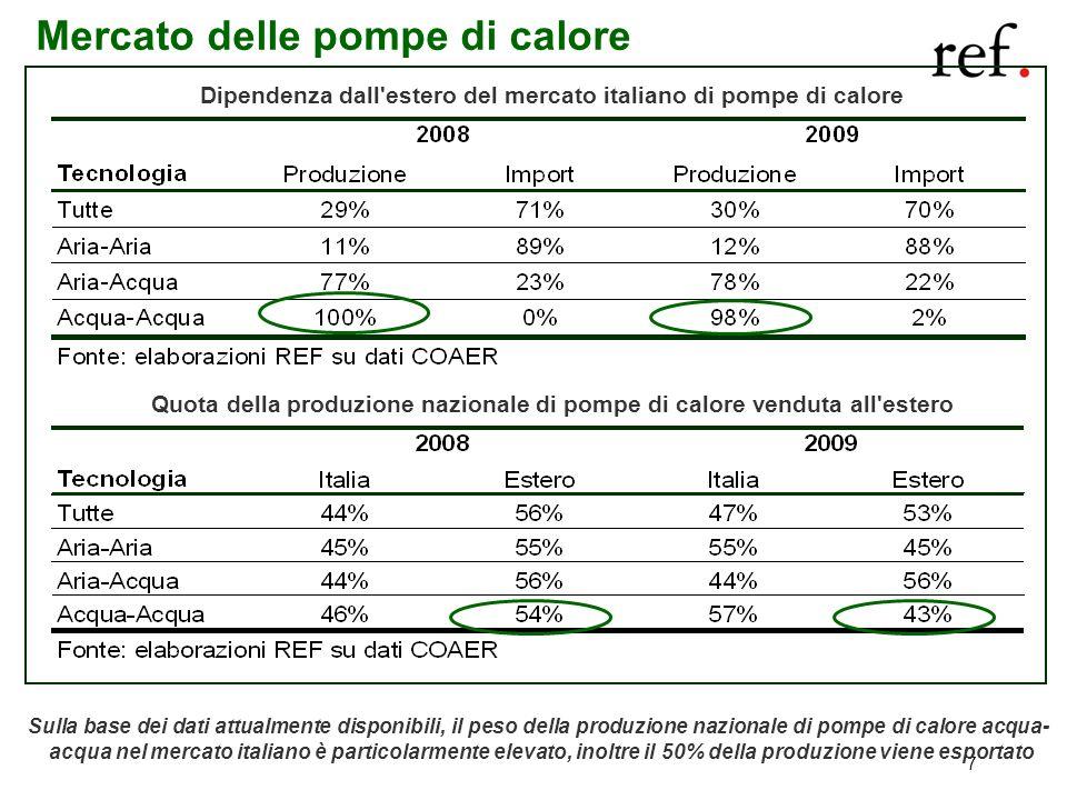 7 Mercato delle pompe di calore Sulla base dei dati attualmente disponibili, il peso della produzione nazionale di pompe di calore acqua- acqua nel me