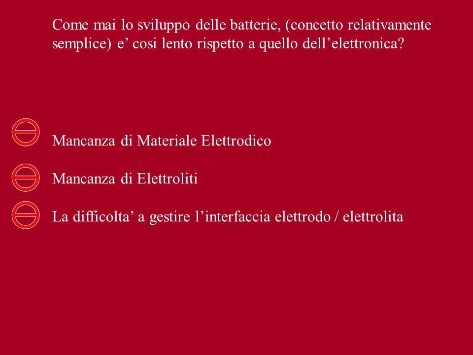 Mancanza di Materiale Elettrodico Mancanza di Elettroliti La difficolta a gestire linterfaccia elettrodo / elettrolita Come mai lo sviluppo delle batt