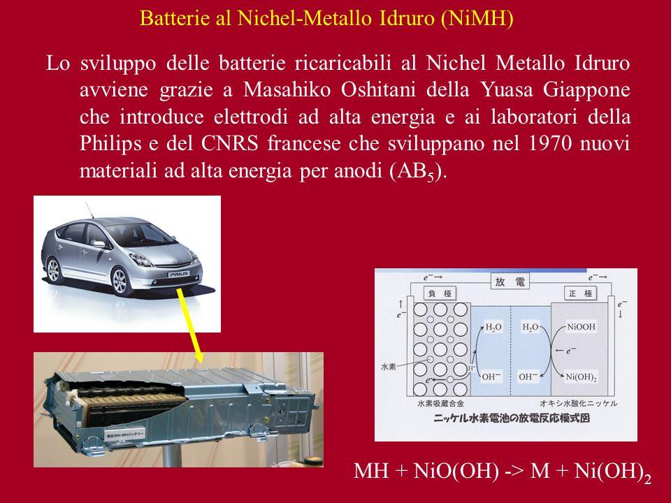 Lo sviluppo delle batterie ricaricabili al Nichel Metallo Idruro avviene grazie a Masahiko Oshitani della Yuasa Giappone che introduce elettrodi ad al