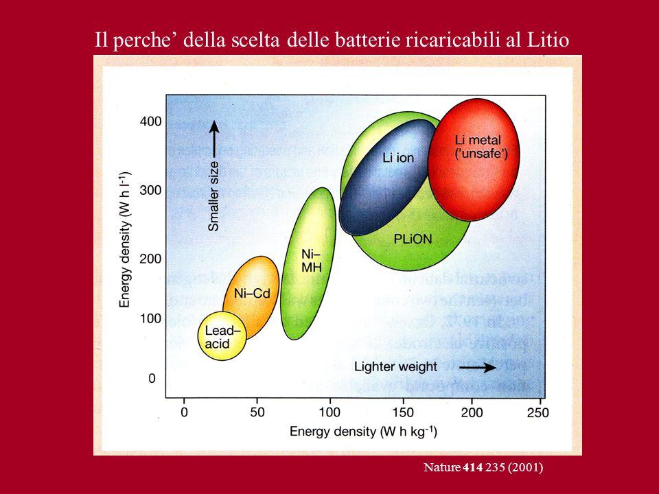 Il perche della scelta delle batterie ricaricabili al Litio Nature 414 235 (2001)