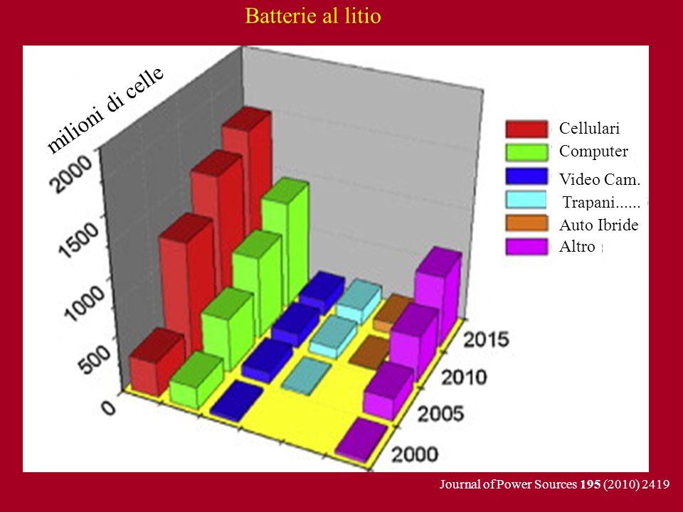 Cellulari milioni di celle Computer Video Cam. Batterie al litio Trapani...... Auto Ibride Altro Journal of Power Sources 195 (2010) 2419