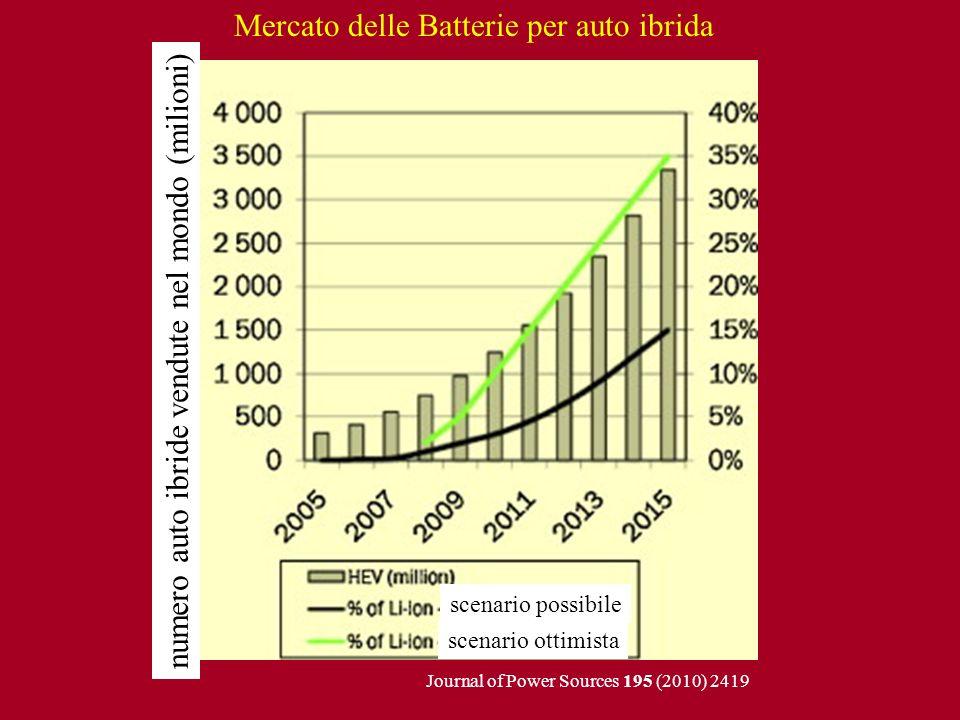 Mercato delle Batterie per auto ibrida Journal of Power Sources 195 (2010) 2419 scenario ottimista scenario possibile numero auto ibride vendute nel m