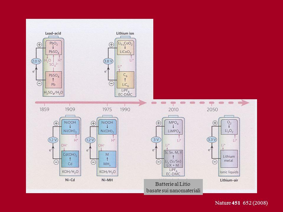 Nature 451 652 (2008) Batterie al Litio basate sui nanomateriali