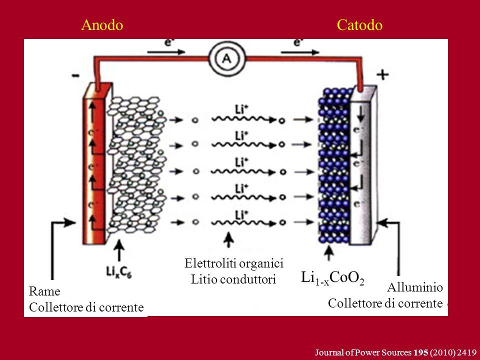 Rame Collettore di corrente Alluminio Collettore di corrente Elettroliti organici Litio conduttori Li 1-x CoO 2 Journal of Power Sources 195 (2010) 24