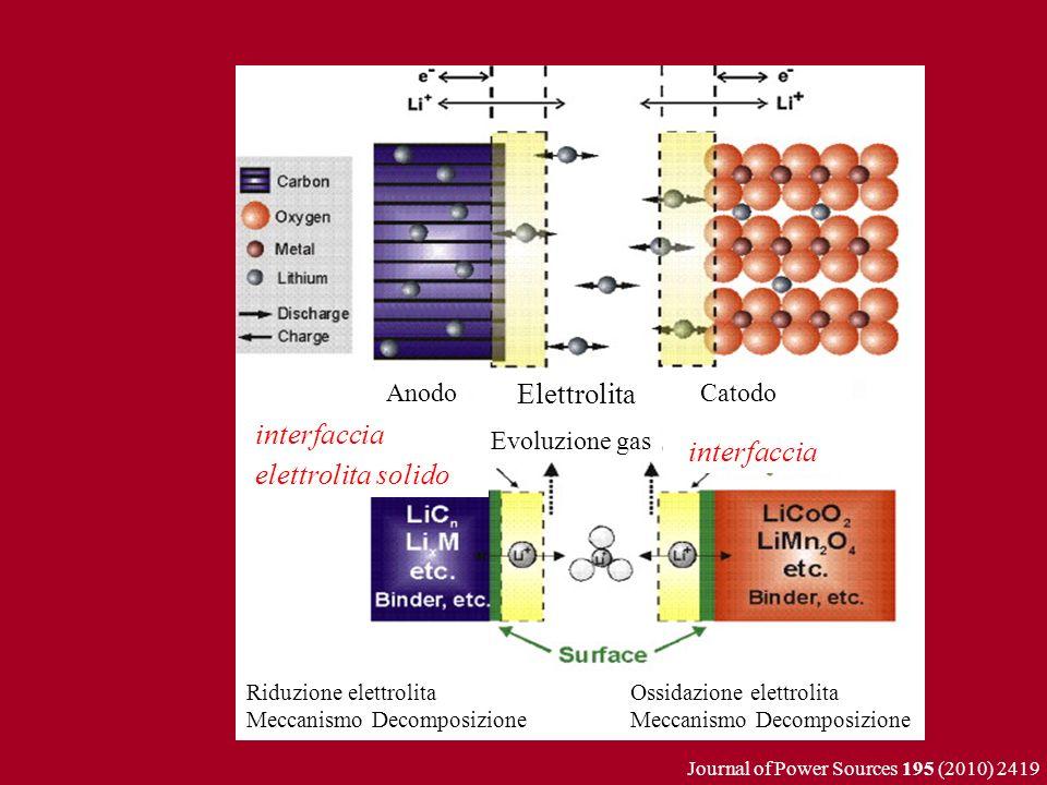 Elettrolita Catodo interfaccia elettrolita solido Evoluzione gas Riduzione elettrolita Meccanismo Decomposizione Ossidazione elettrolita Meccanismo De