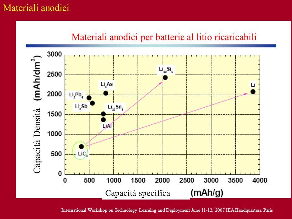 Materiali anodici Materiali anodici per batterie al litio ricaricabili Capacità specifica Capacità Densità International Workshop on Technology Learni