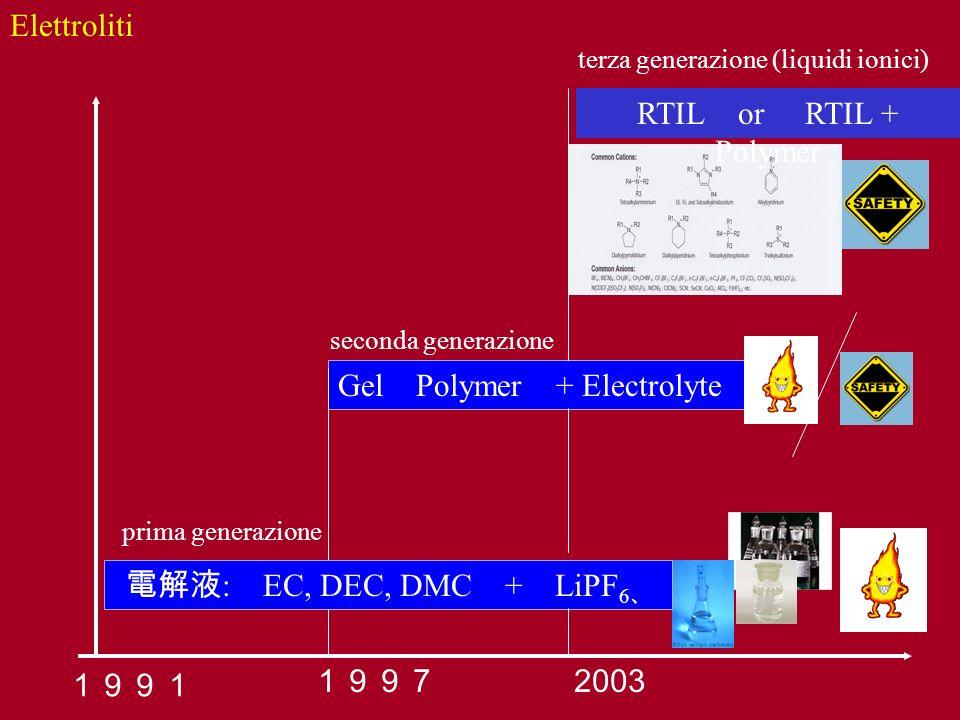 Gel Polymer + Electrolyte : EC, DEC, DMC + LiPF 6 2003 RTIL or RTIL + Polymer Elettroliti prima generazione seconda generazione terza generazione (liq