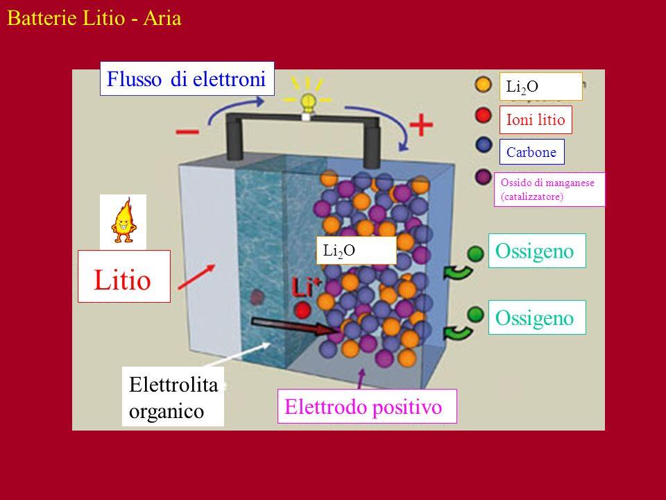 Li 2 O Batterie Litio - Aria Litio Elettrodo positivo Elettrolita organico Ossigeno Flusso di elettroni Ioni litio Carbone Ossido di manganese (catali